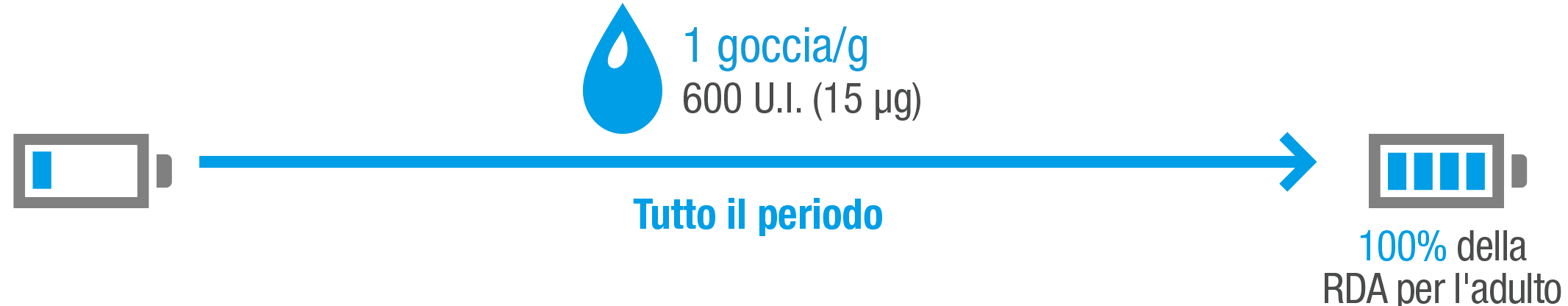 chart-activea-b
